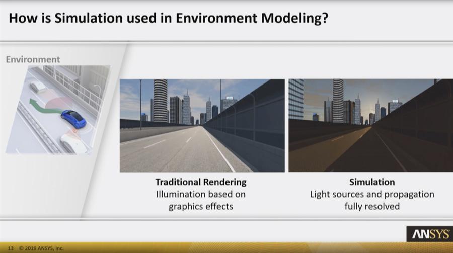 Accelerating autonomous vehicle design and testing through simulation