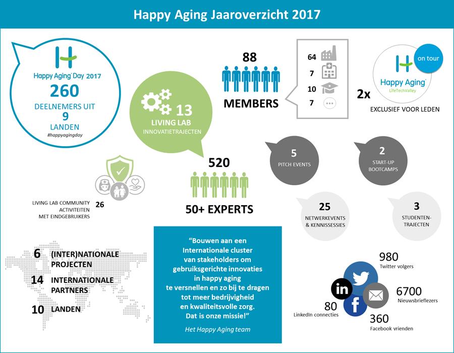 Happy Aging jaaroverzicht 2017