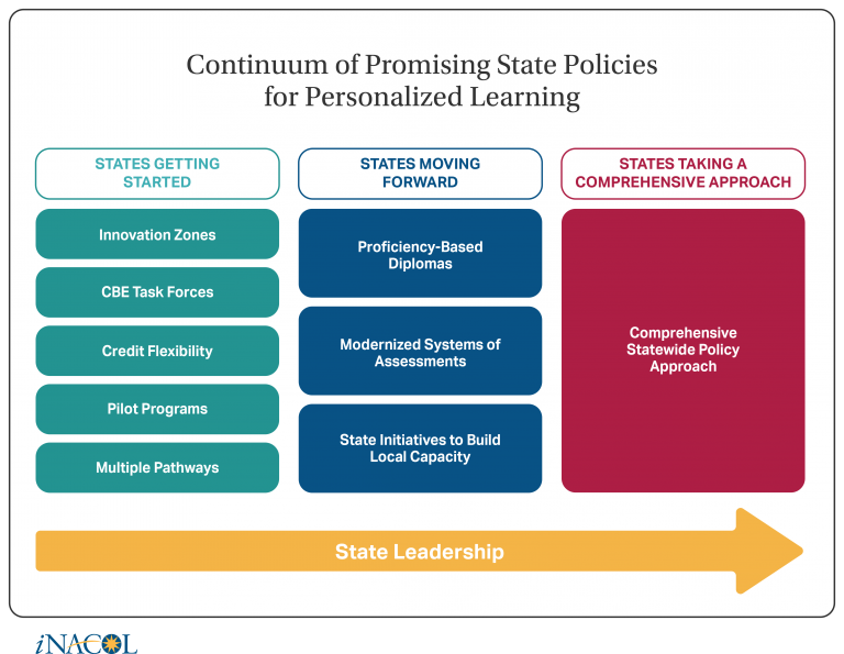 The Center for Education Reform | INACOL Graph