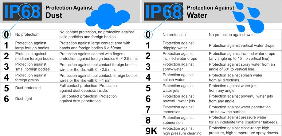 INGRESS PROTECTION CHART