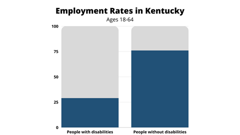 Figure of employment rates in Kentucky