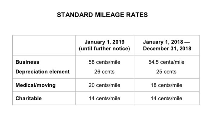 Mileage Rates Revised