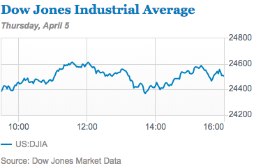 A one-day chart for the Dow Jones Industrial Average.