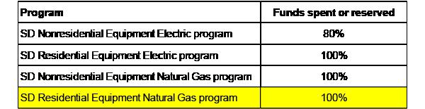 Program Funding Chart