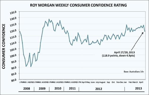 View full Consumer Confidence Release