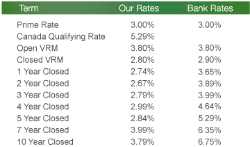 Current Rates