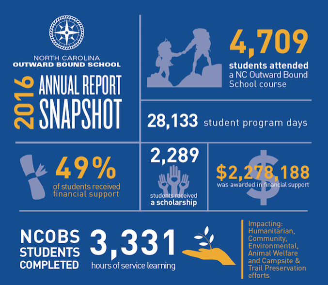 2016 NCOBS Annual Report - To Serve