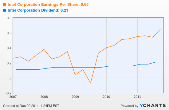 Intel Corporation Earnings Per Share Chart