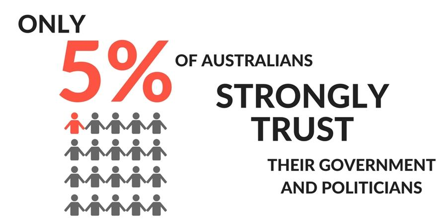 Only 5% of Australians strongly trust their government and politicians