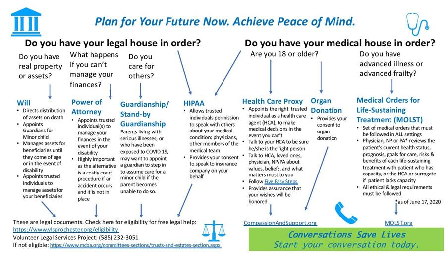 Plan for your future now diagram