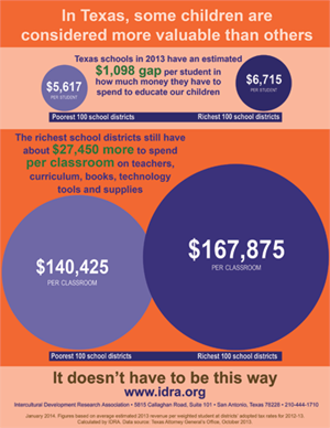 Texas School Funding Equity Gap Infographic