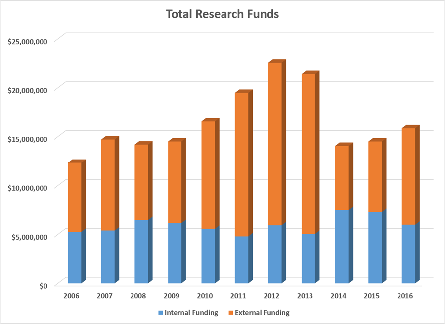 IHR 2016 Total Research Funds
