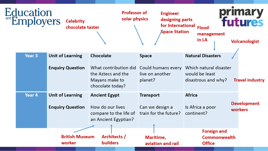Examples of units of learning and how volunteers can suit the lesson - a British Museum worker or architect for a Ancient Egypt class, an engineer for Space, flood management for Natural Disasters, volunteers from Maritime and Aviation for Transport activities