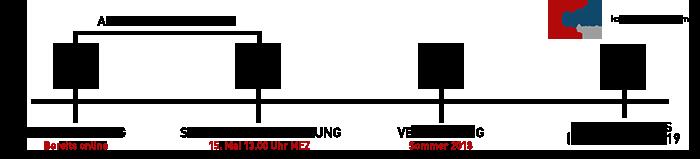 Grafik: Ablauf der Förderung. Zu finden auch auf www.lan1.de/wifi4eu.