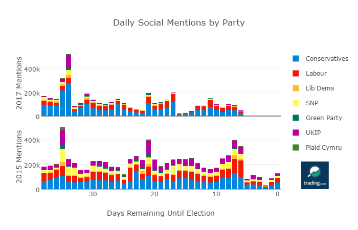 Party Mentions by day up to election
