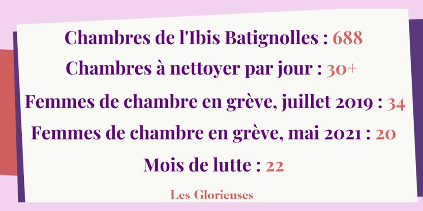 Chambres de l'Ibis Batignolles : 688, Chambres à nettoyer par jour : 30+, Femmes de chambre en grève, juillet 2019 : 34, Femmes de chambre en grève, mai 2021 : 20, Mois de lutte : 22