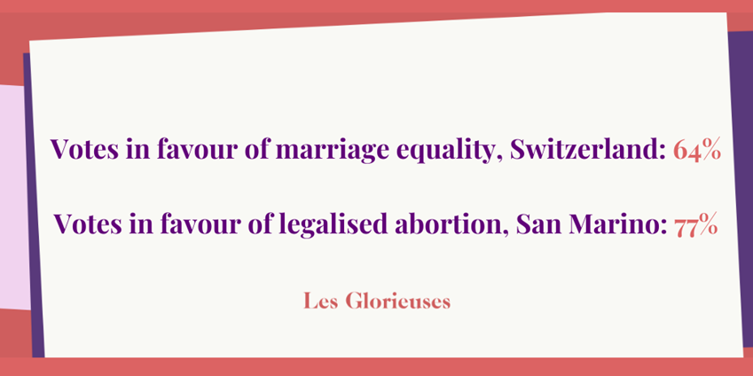 Votes in favour of marriage equality, Switzerland: 64% Votes in favour of legalised abortion, San Marino: 77%