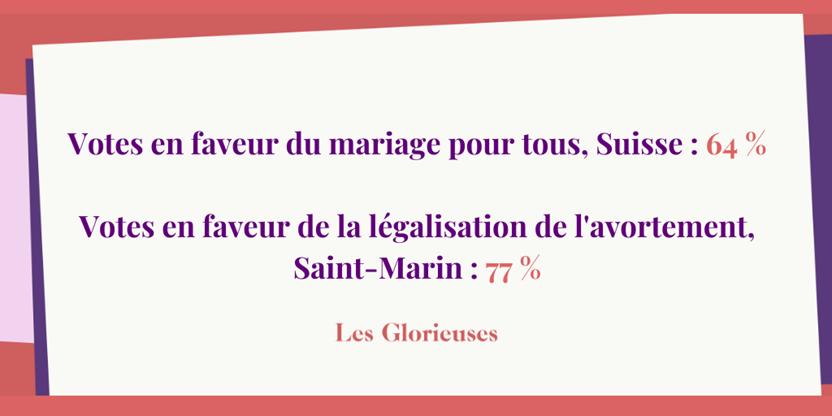 Votes en faveur du mariage pour tous, Suisse : 64 % Votes en faveur de la légalisation de l'avortement, Saint-Marin : 77 %