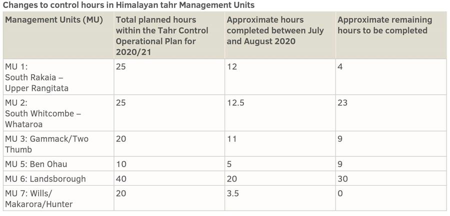 Changes to control hours in Himalayan tahr Management Units