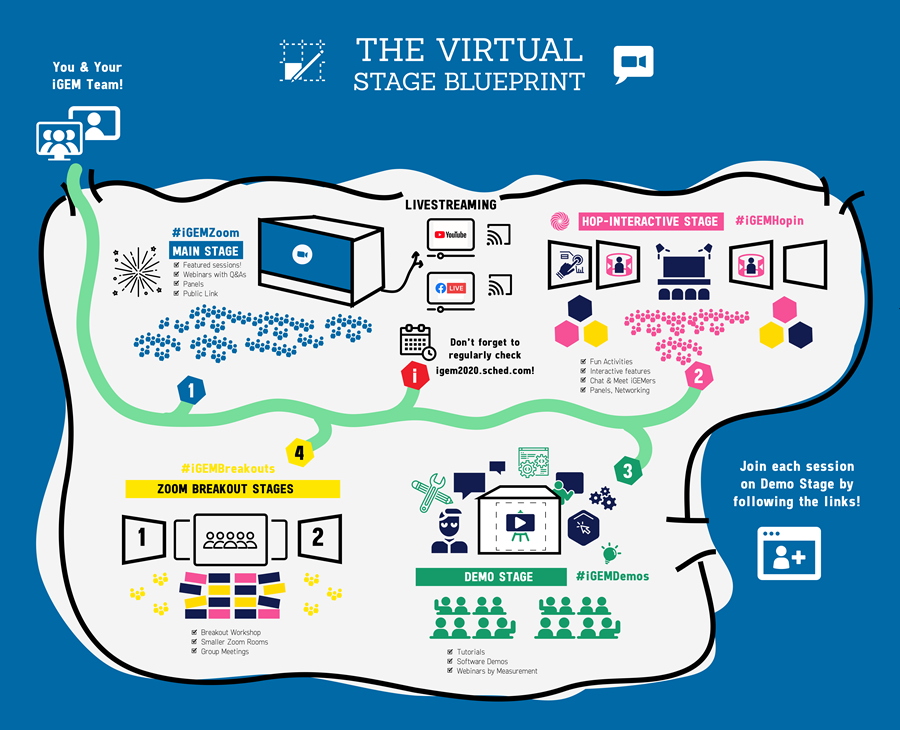 The Virtual Stage Blueprint