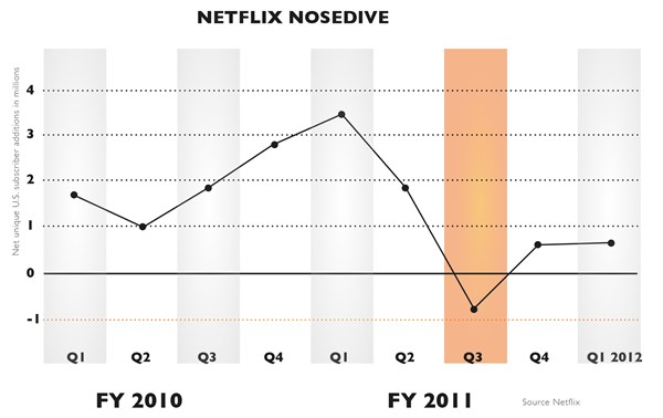 Netflix Nosedive digital Marketing