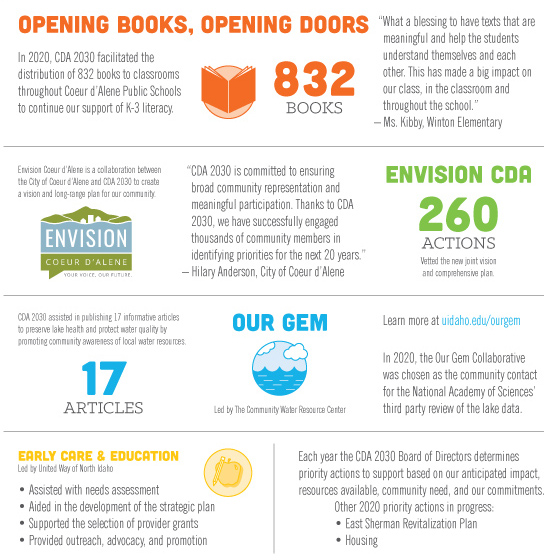 Opening Books Opening Doors, 832 Books. Envision CDA, 260 Actions. Our Gem 17 Articles. Early Care & Education. East Sherman. Housing.