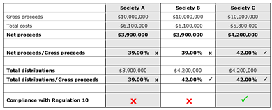 Table showing examples of net proceeds and distributions for three Class 4 societies