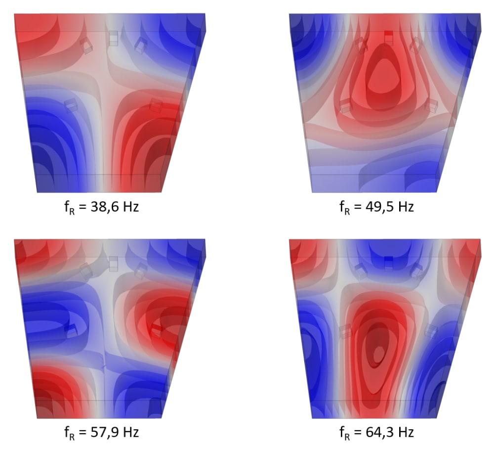 Raummoden-Darstellung mit Resonanzfrequenz fR