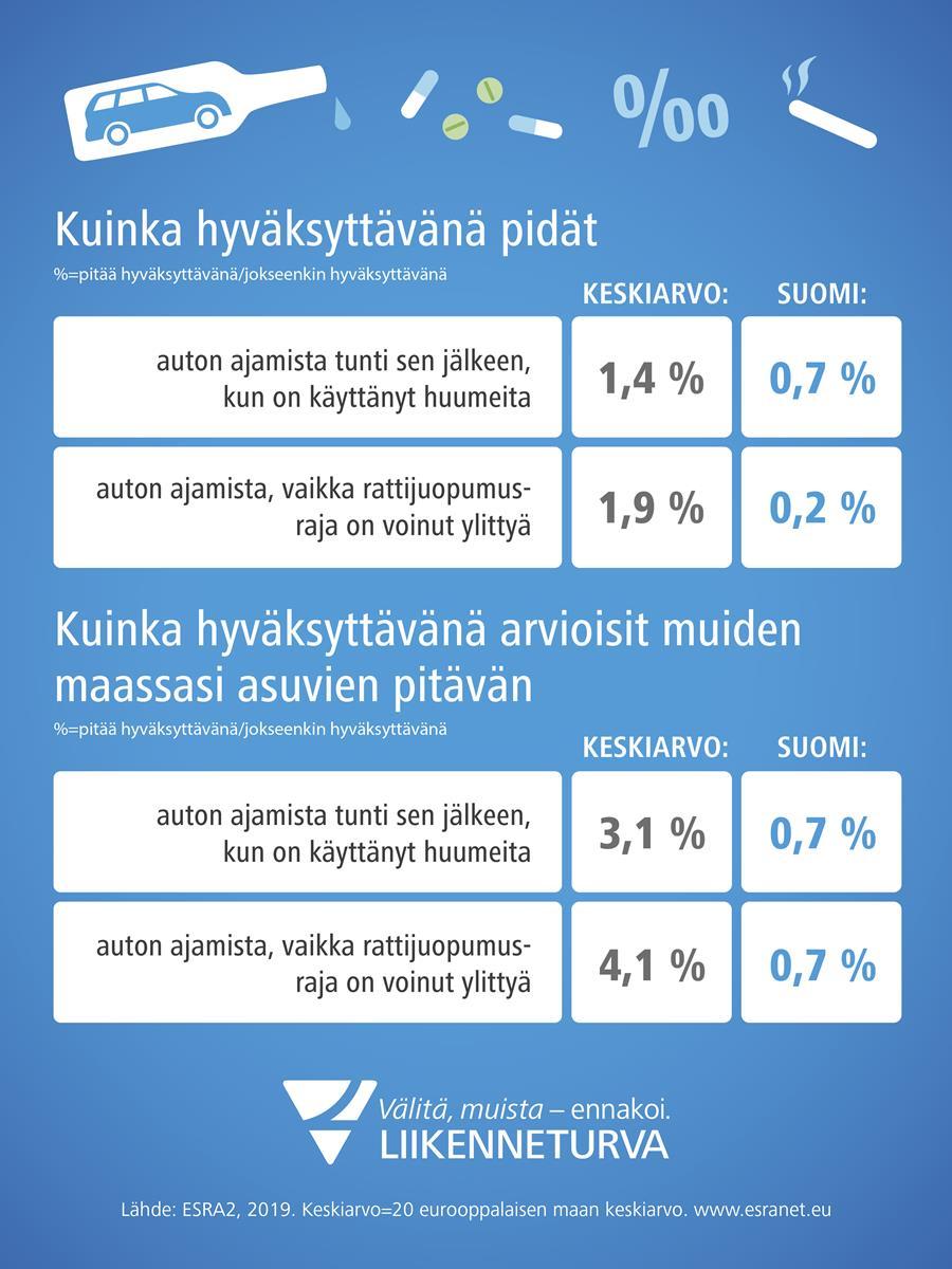 Rattijuopumusta ei Suomessa hyväksytä, kertoo ESRA2-kysely.