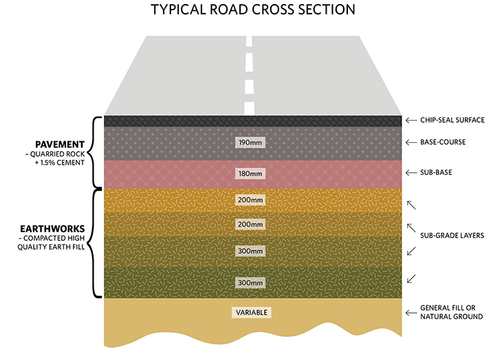 Pavement cross section