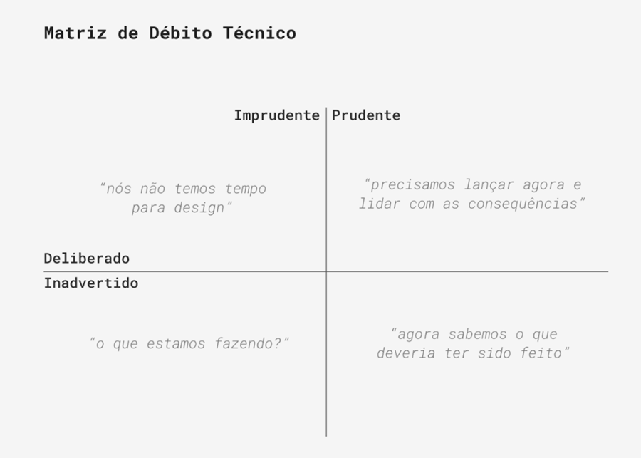Matriz do Débito técnico formato pelos quadrantes de imprudente, prudente, deliberado e inadvertido.