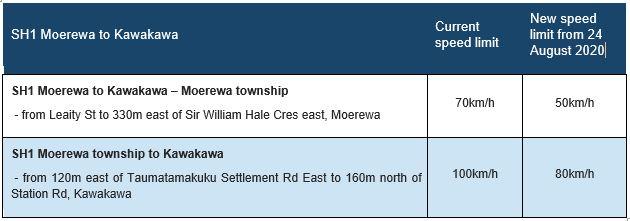 SH1 new permanent speed limits