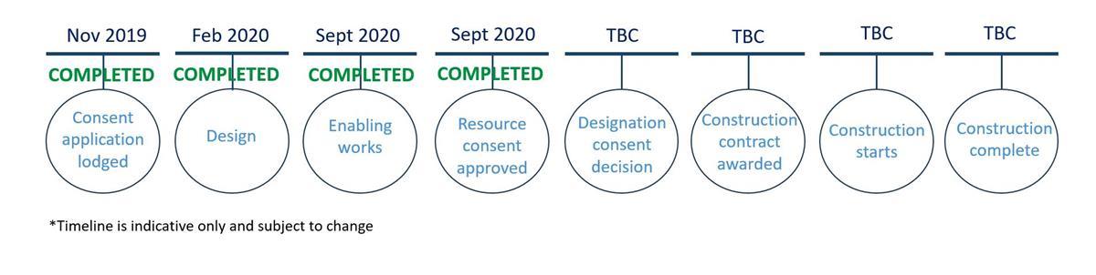 Stage 1 timeline