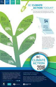 BC Local Climate Action 2016 - Infographic