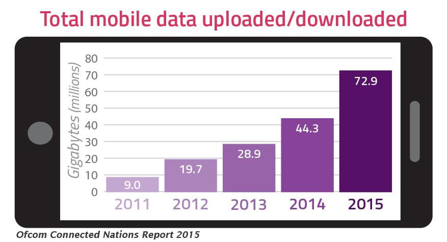 Total mobile data uploaded/downloaded